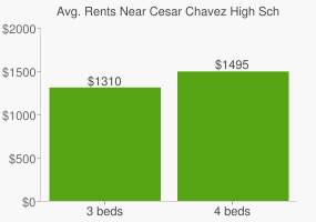 Graph of average rent prices for Cesar Chavez High School